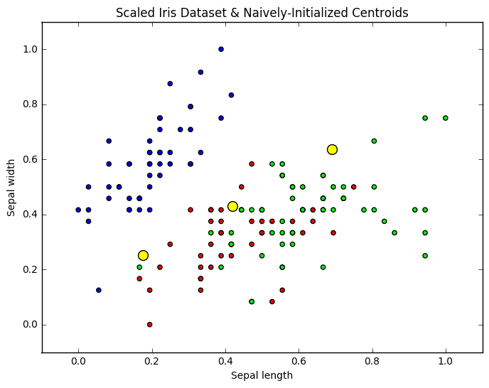Scaled Iris dataset with naive sharding centroids