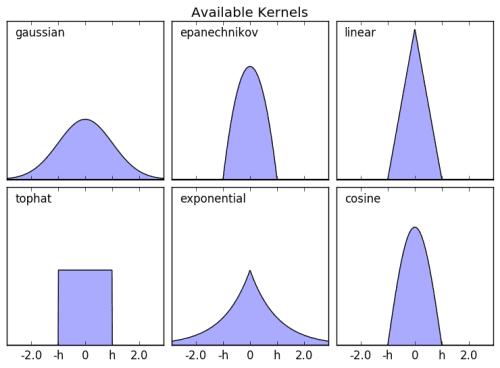 Scikit kernels