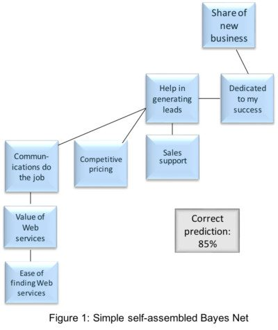 How Bayesian Networks Are Superior in Understanding Effects of Variables