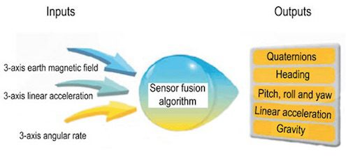 Data Science of IoT: Sensor fusion and Kalman filters, Part 2