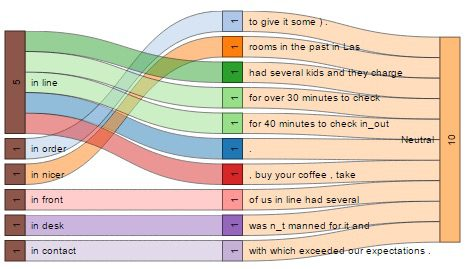 sentimentbuilder visual analysis of unstructured texts