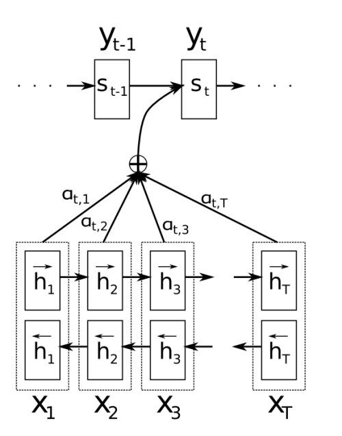 Sequential neural machine translation