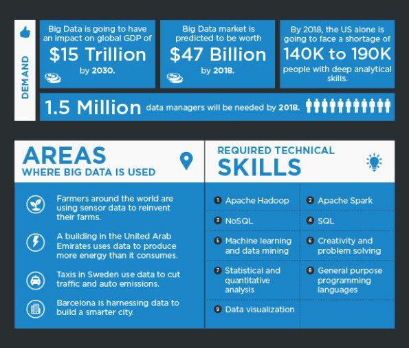 Top 12 Big Data Careers