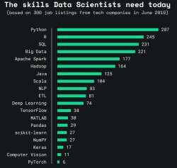 Skills data scientists need today