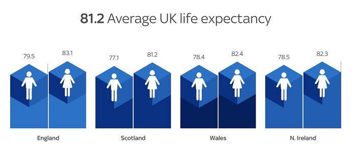 Sky News Life Expectancy Fixed