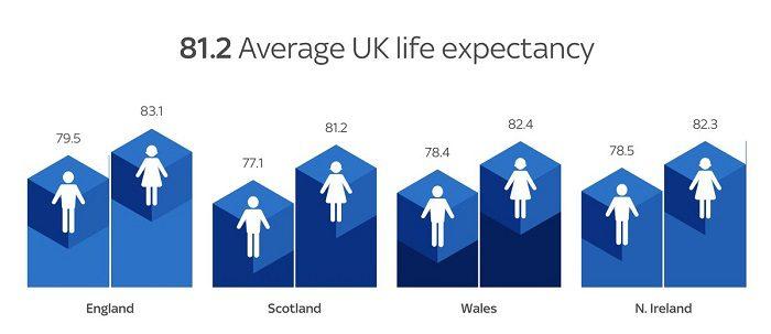 Sky News Life Expectancy