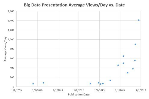 SlideShare presentations average views from Google
