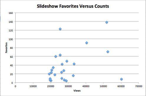 Most Popular Slideshare Presentations on Data Mining