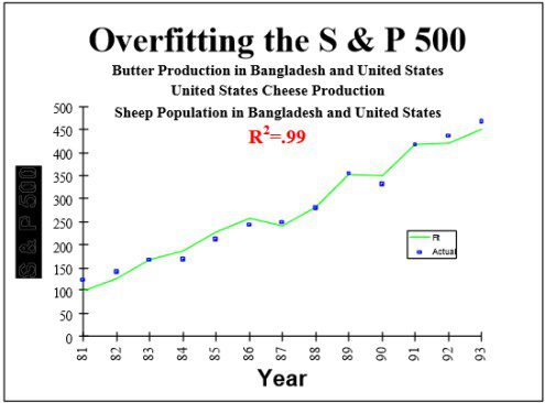 S&P 500 correlates to butter in Bangladesh