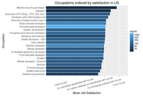 Developer job satisfaction