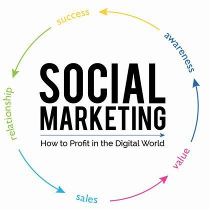 Digital Marketing of Hub Business