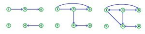 social network dynamic graph