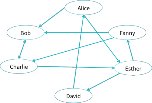 Introducing GraphFrames, a Graph Processing Library for Apache Spark