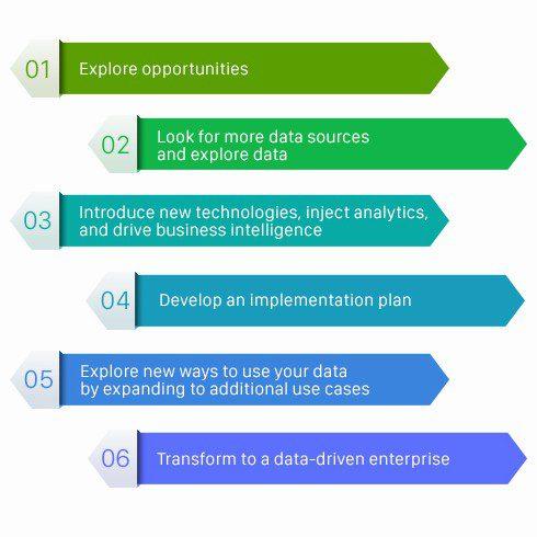 business intelligence implementation plan