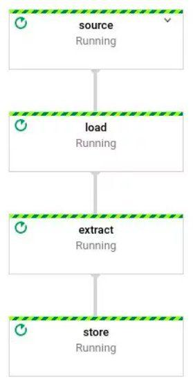 Dataflow UI