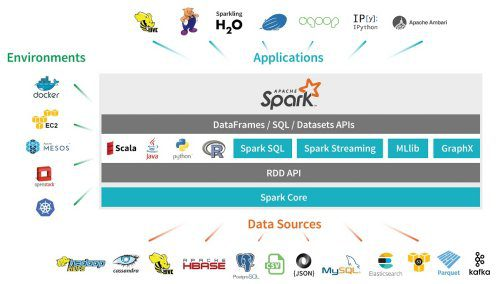 7 Steps to Mastering Apache Spark 2.0