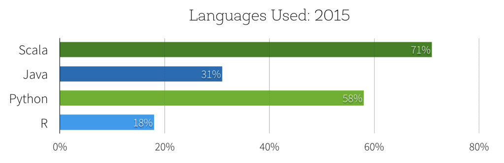 Spark languages veing used 2015