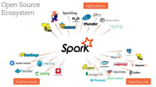Spark open source ecosystem
