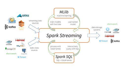 Apache Spark Key Terms, Explained