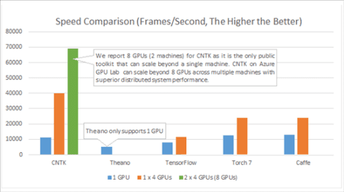 CntK performance comparison