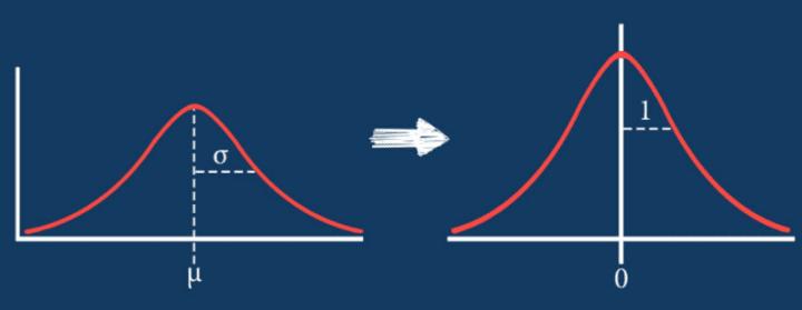 Normalization vs Standardization — Quantitative analysis