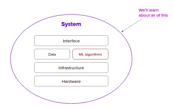 Design ML systems header