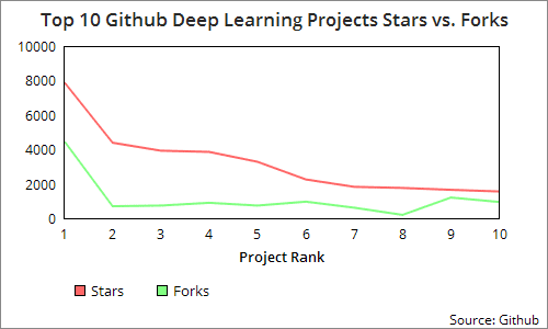 Top 10 Deep Learning Projects on Github