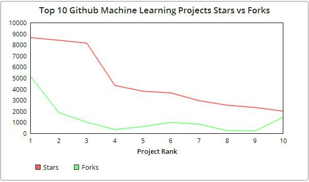 Top 10 Machine Learning Projects on Github