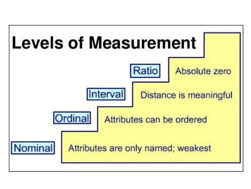 statistics-levels-measurement