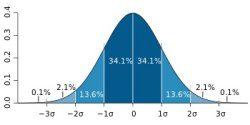 Standard deviation normal distribution