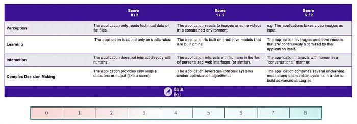 Strata Data Conference Figure 4