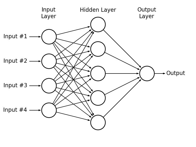 Convolutional Neural Networks: A Python Tutorial Using TensorFlow and Keras