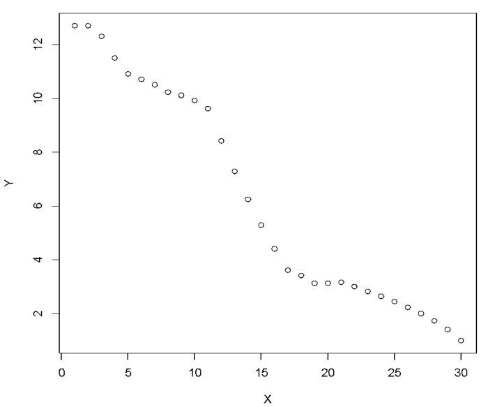 Building Regression Models in R using Support Vector Regression