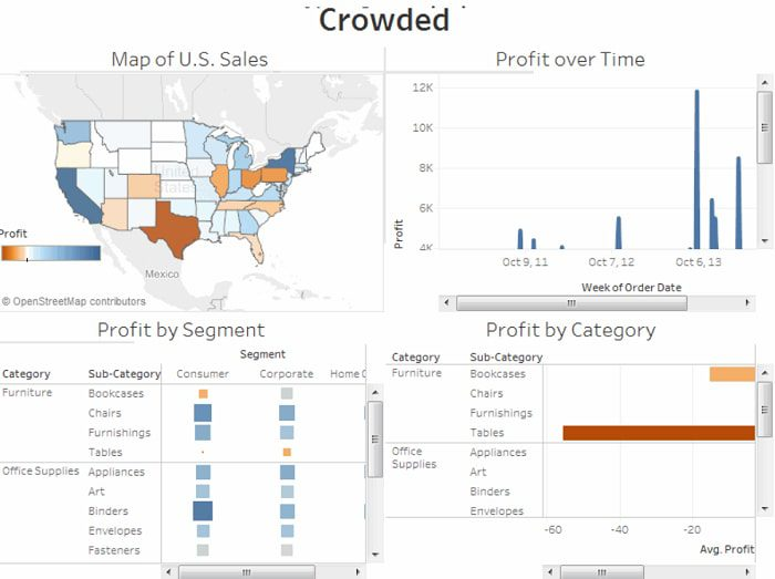 Tableau crowded dashboard