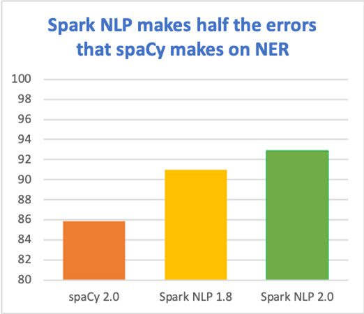 Spark NLP: Getting Started With The World's Most Widely Used
