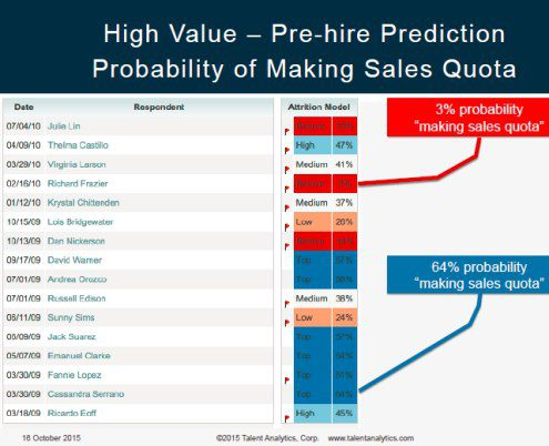 Predictive Workforce Analytics