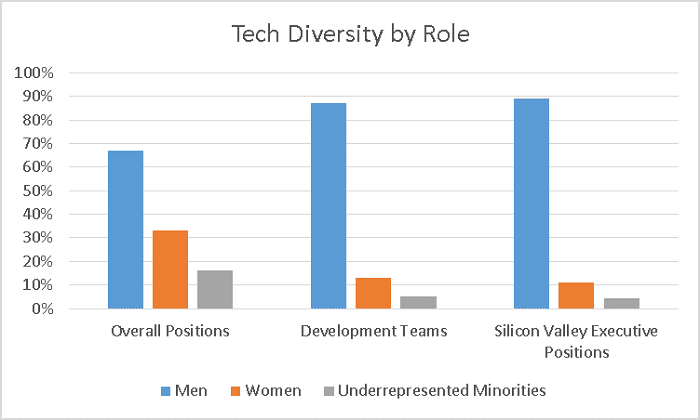 Tech diversity by role