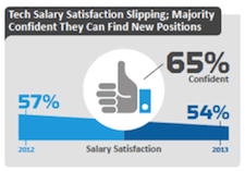 Tech salary satisfaction