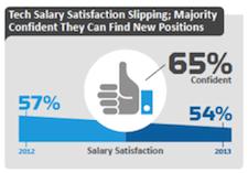 Tech salary satisfaction