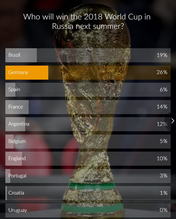 Telegraph World Cup predictions