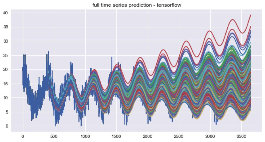 Tensorflow time series prediction figure 1