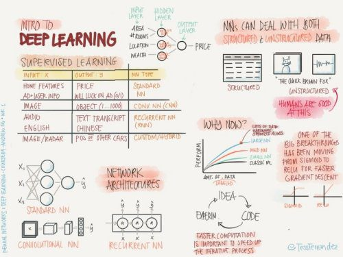 Top tweets, May 30 – Jun 5: Notes from Coursera #DeepLearning courses by Andrew Ng; Finland offers free online #AI course