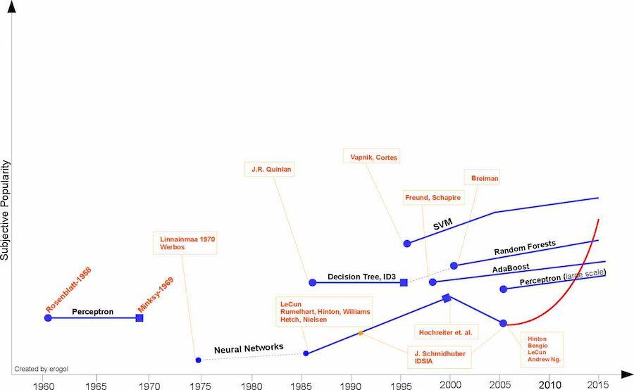 machine learning algorithms for beginners