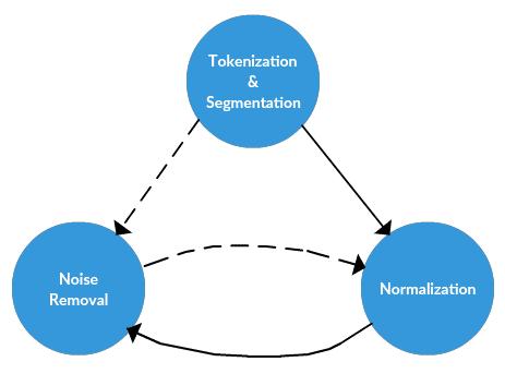 Preprocessing framework