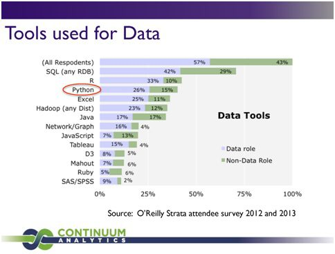 tools-for-data