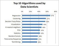 Top algorithms used