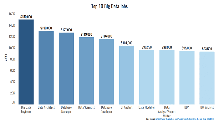 Top 10 Big Data Jobs
