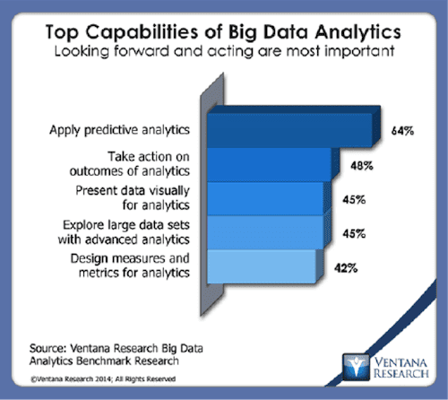 Top capabilities of big data analytics