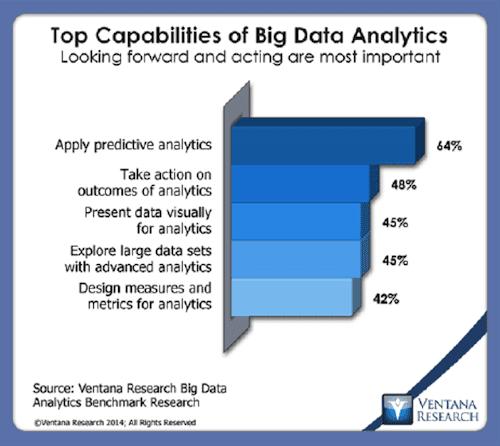 Top capabilities of big data analytics