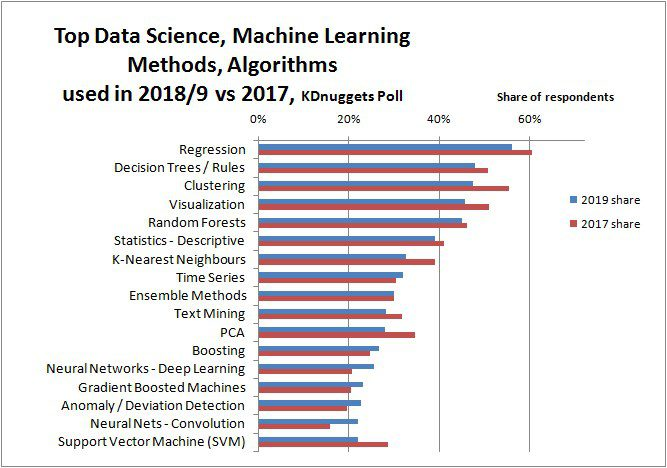 Top Data Science and Machine Learning Methods Used in 2018, 2019